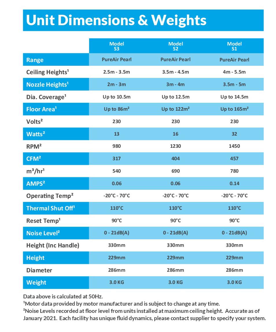 Airius PureAir Pearl Air Purification Fan Technical Specifications