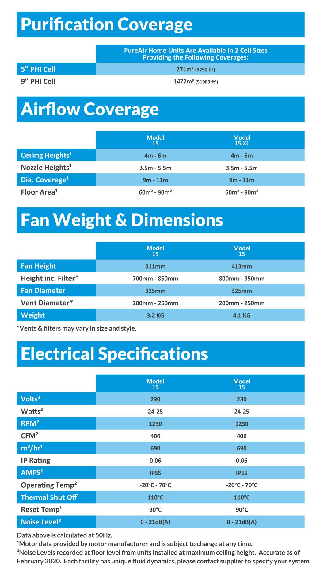 PureAir Home Air Purification Fan Tech Specs